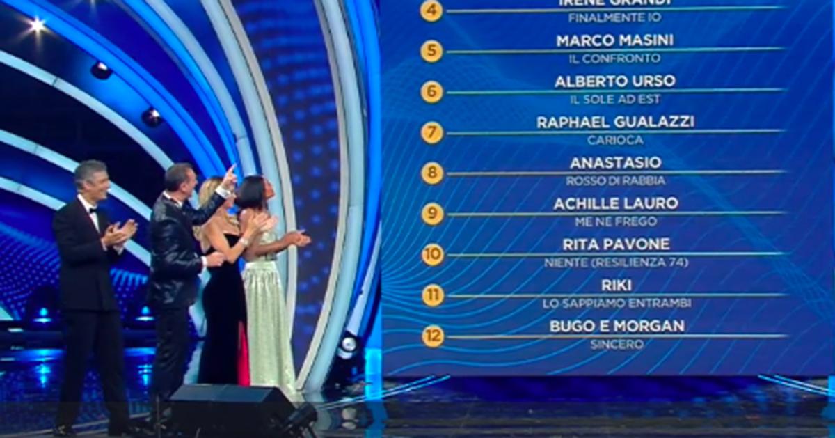 Sanremo 2020, la classifica della prima serata del Festival